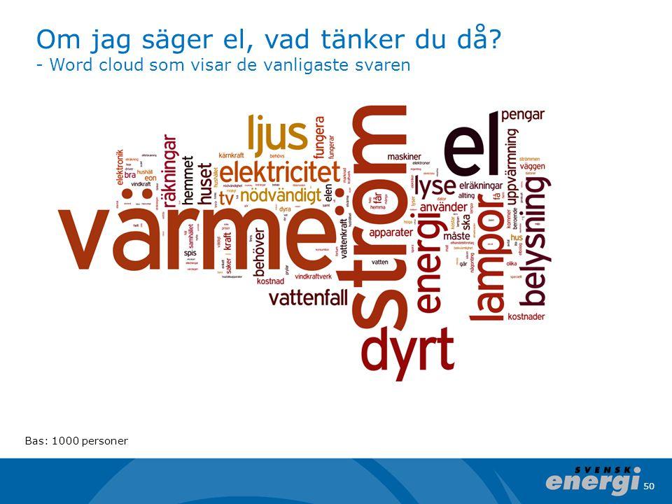 50 Om jag säger el, vad tänker du då? - Word cloud som visar de vanligaste svaren Bas: 1000 personer
