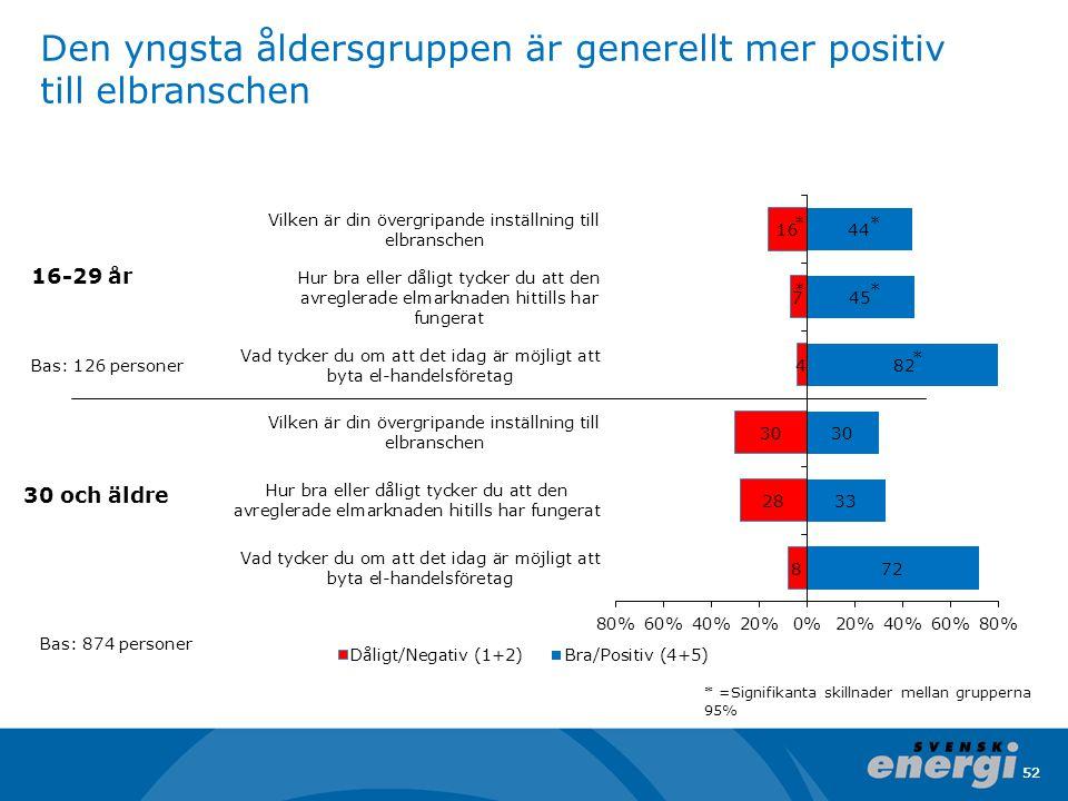 52 Den yngsta åldersgruppen är generellt mer positiv till elbranschen Bas: 874 personer 30 och äldre 16-29 år * =Signifikanta skillnader mellan gruppe