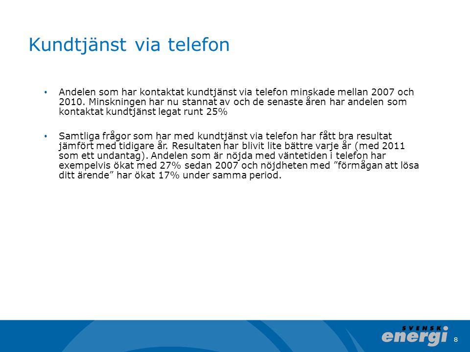 8 Kundtjänst via telefon Andelen som har kontaktat kundtjänst via telefon minskade mellan 2007 och 2010. Minskningen har nu stannat av och de senaste