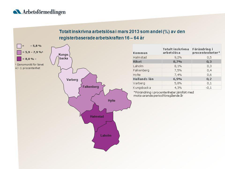 1 Genomsnitt för länet +/- 1 procentenhet = 8,0 % – = 5,9 – 7,9 % 1 = – 5,8 % Varberg Hylte Halmstad Laholm Falkenberg Kungs- backa *Förändring i proc