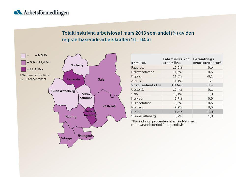 Sala 1 Genomsnitt för länet +/- 1 procentenhet = 11,7 % – = 9,6 – 11,6 % 1 = – 9,5 % Norberg Fagersta Skinnskatteberg Köping Arboga Kungsör Sura- hamm