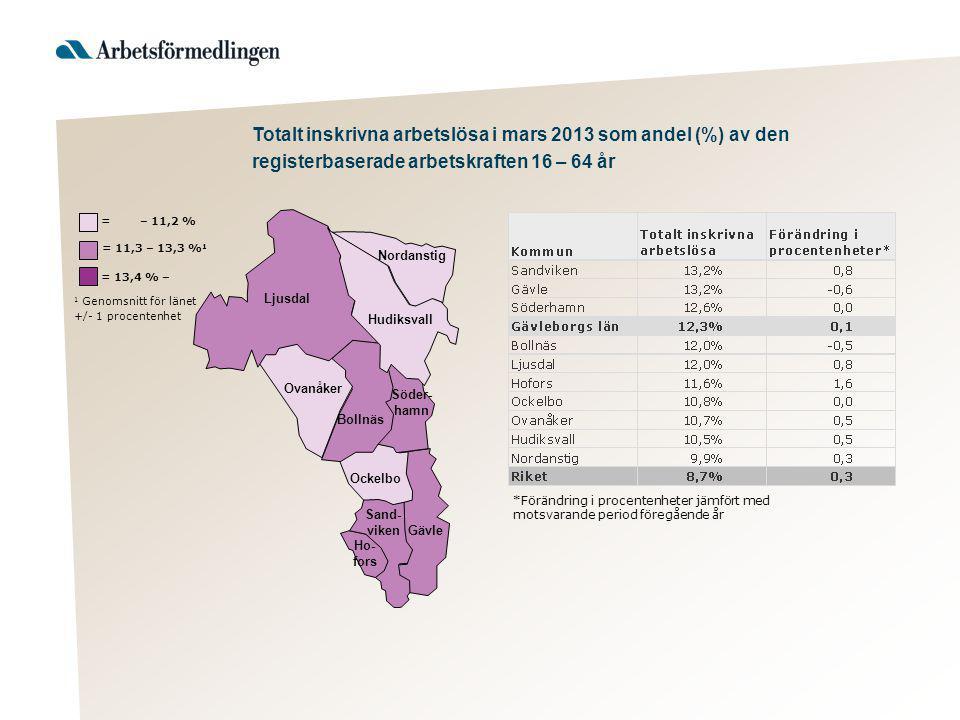 Hudiksvall 1 Genomsnitt för länet +/- 1 procentenhet = 13,4 % – = 11,3 – 13,3 % 1 = – 11,2 % Ljusdal Nordanstig Ovanåker Bollnäs Söder- hamn Ockelbo S