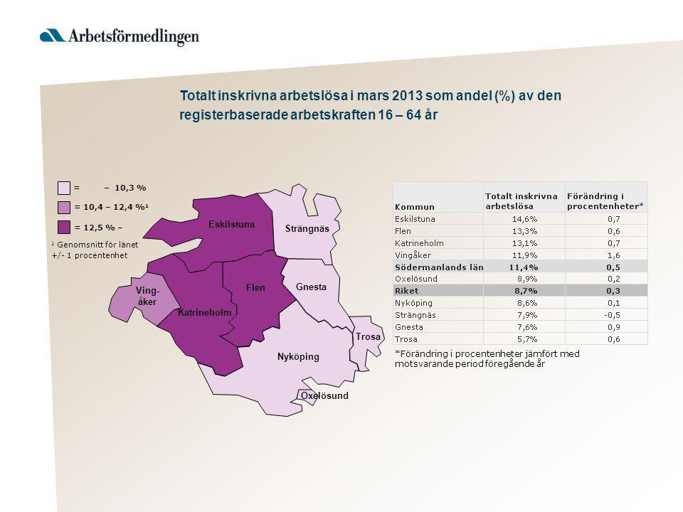 1 Genomsnitt för länet +/- 1 procentenhet = 12,5 % – = 10,4 – 12,4 % 1 = – 10,3 % Strängnäs Eskilstuna Flen Gnesta Trosa Nyköping Katrineholm Ving- åk