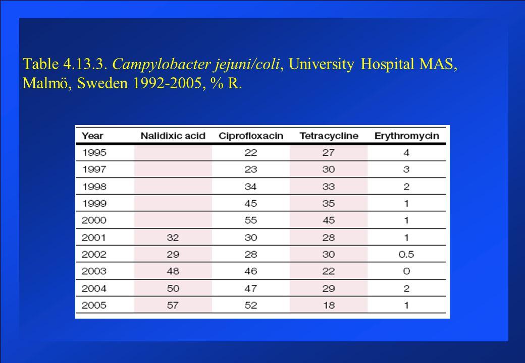 Infektiös diarre´ Bakterier Salmonella 4000-5000 fall/år, cirka 85 % utlandssmitta Campylobacter 7000-8000 fall/år, cirka 35 % utlandssmitta Shigella 400-600 fall/år, cirka 85 % utlandssmitta Yersinia enterocolitica 500-800 fall/år, cirka 20 % utlandssmitta Clostridium difficile Cirka 10000 fall/år, 10–20 % av antibiotika-associerad diarré Enterotoxinbildande E.