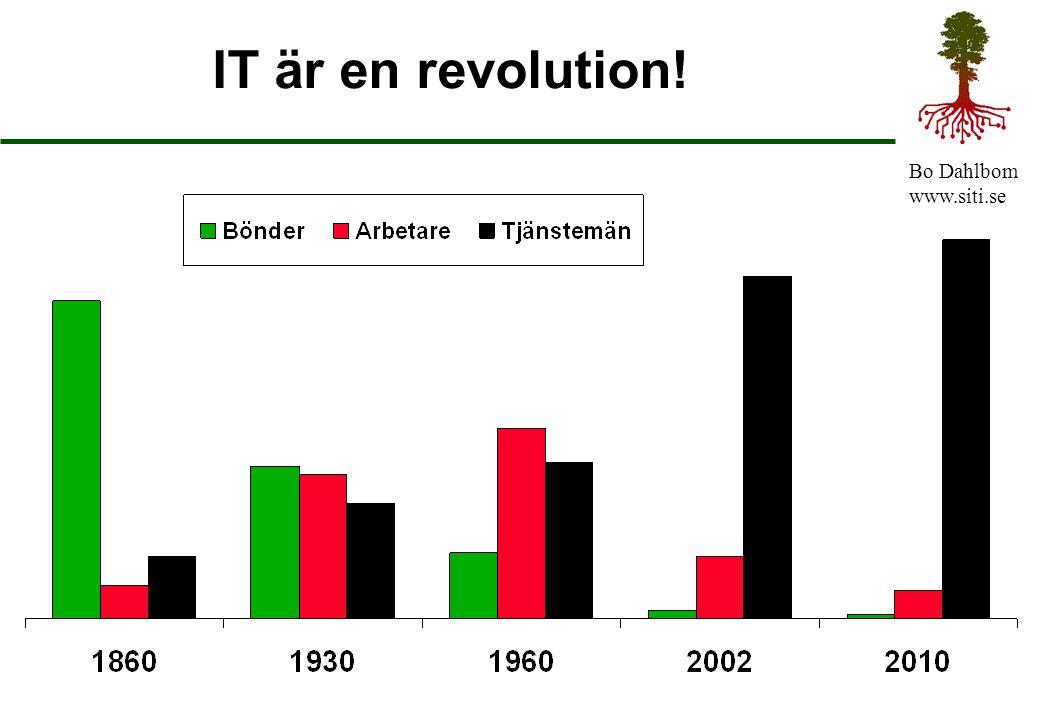 Bo Dahlbom www.siti.se Förnuft och känsla Ingenjörer, ekonomer är förnuftiga Säljare, entreprenörer har känsla Udda århundraden och jämna Producera med förnuft, sälj med känsla