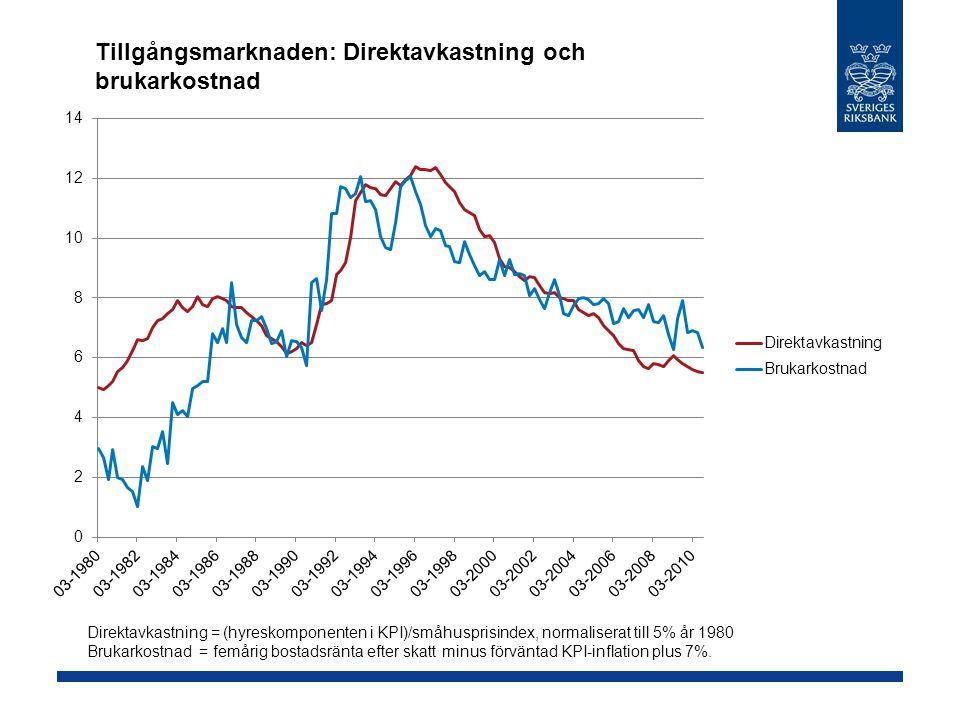 Tillgångsmarknaden: Direktavkastning och brukarkostnad Direktavkastning = (hyreskomponenten i KPI)/småhusprisindex, normaliserat till 5% år 1980 Bruka