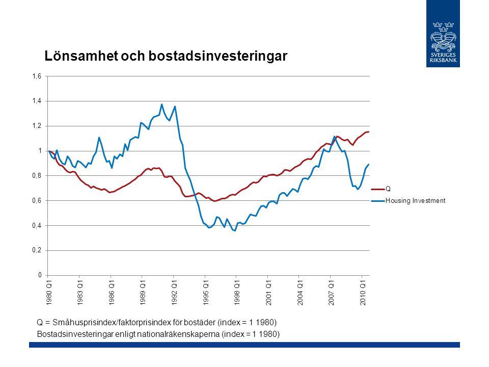 Lönsamhet och bostadsinvesteringar Q = Småhusprisindex/faktorprisindex för bostäder (index = 1 1980) Bostadsinvesteringar enligt nationalräkenskaperna