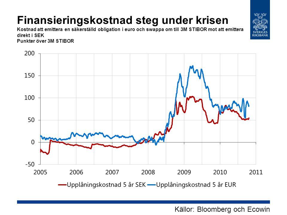 Finansieringskostnad steg under krisen Kostnad att emittera en säkerställd obligation i euro och swappa om till 3M STIBOR mot att emittera direkt i SE