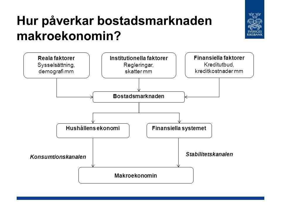 Hur påverkar bostadsmarknaden makroekonomin? Bostadsmarknaden Makroekonomin Reala faktorer Sysselsättning, demografi mm Finansiella faktorer Kreditutb
