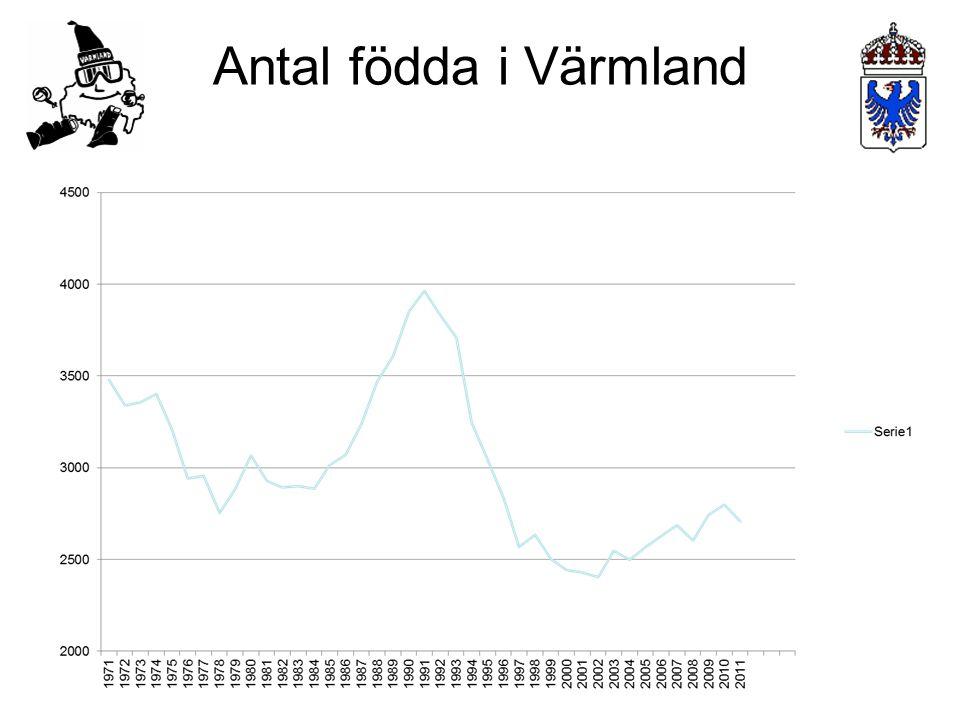 Antal födda i Värmland
