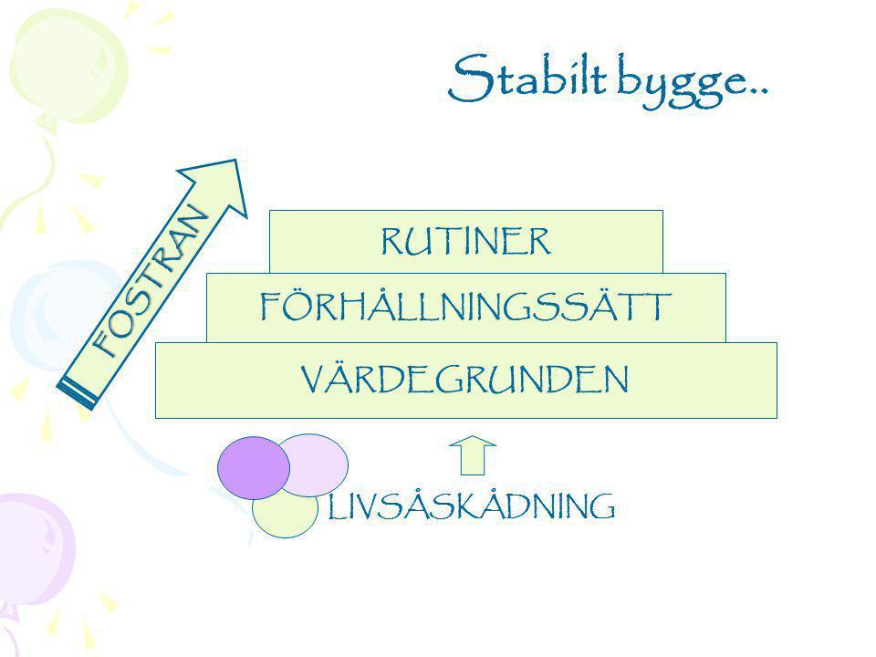 RUTINER FÖRHÅLLNINGSSÄTT VÄRDEGRUNDEN LIVSÅSKÅDNING Stabilt bygge.. FOSTRAN