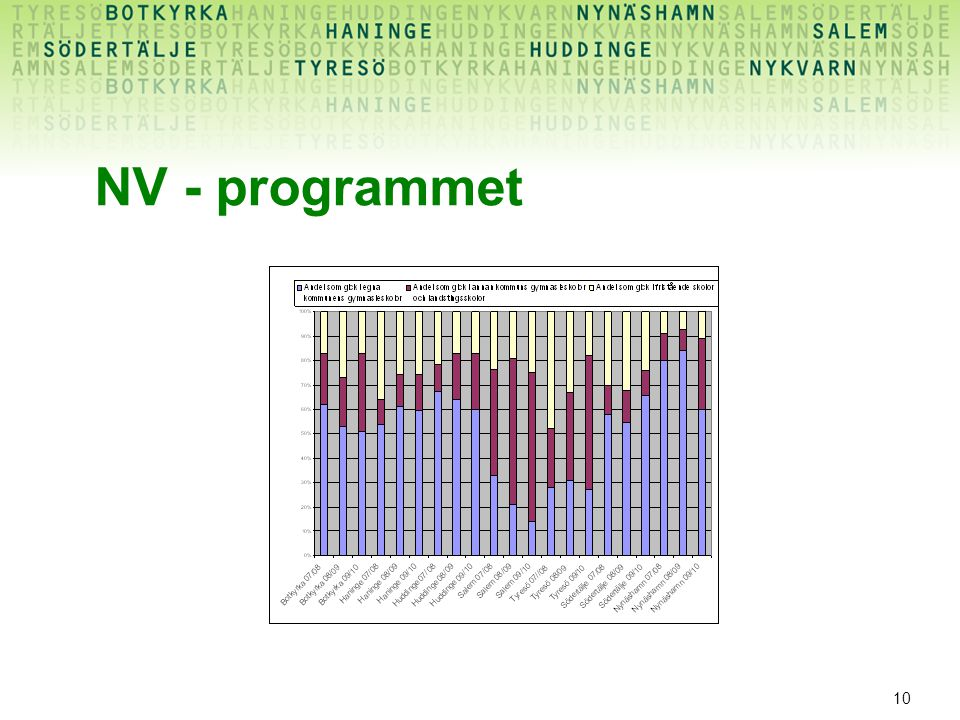 10 NV - programmet