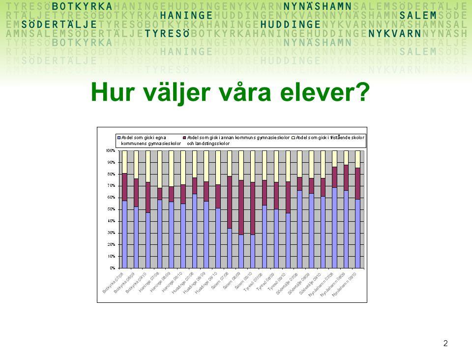 3 Detta diagram säger: Färre väljer gymnasieskola i egna kommunen Friskoleökningen har stagnerat på tre år (men var mycket stor 2000-2007) Ökning är tydligast när det gäller elever som väljer annan kommunal skola inom Södertörnssamarbetet!