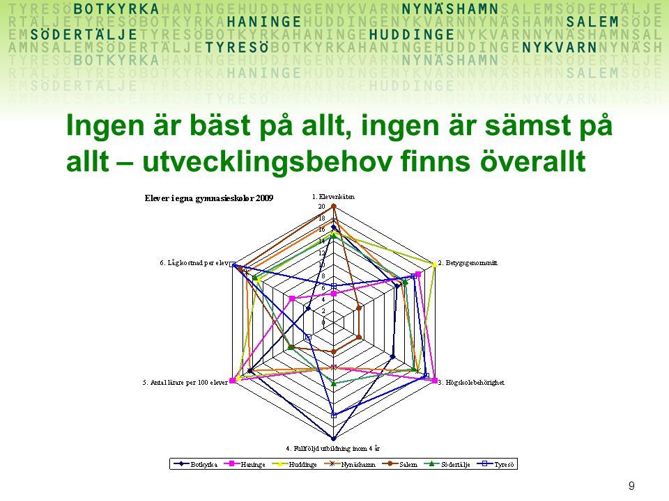 20 FIN: Theres Nordblad, Anders Byfeldt, Alf Solander