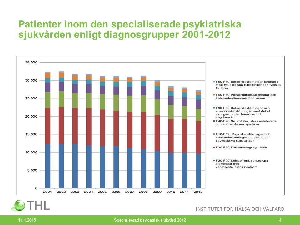 Patienter inom den specialiserade psykiatriska sjukvården enligt diagnosgrupper 2001-2012 11.1.2015Specialiserad psykiatrisk sjukvård 20124