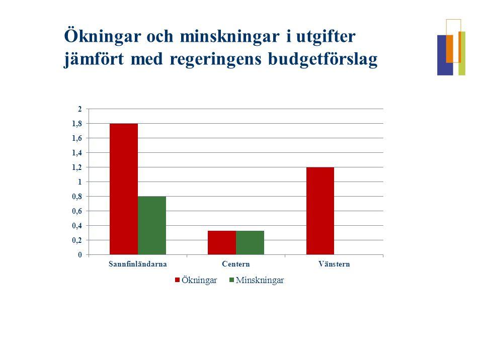 Ökningar och minskningar i utgifter jämfört med regeringens budgetförslag