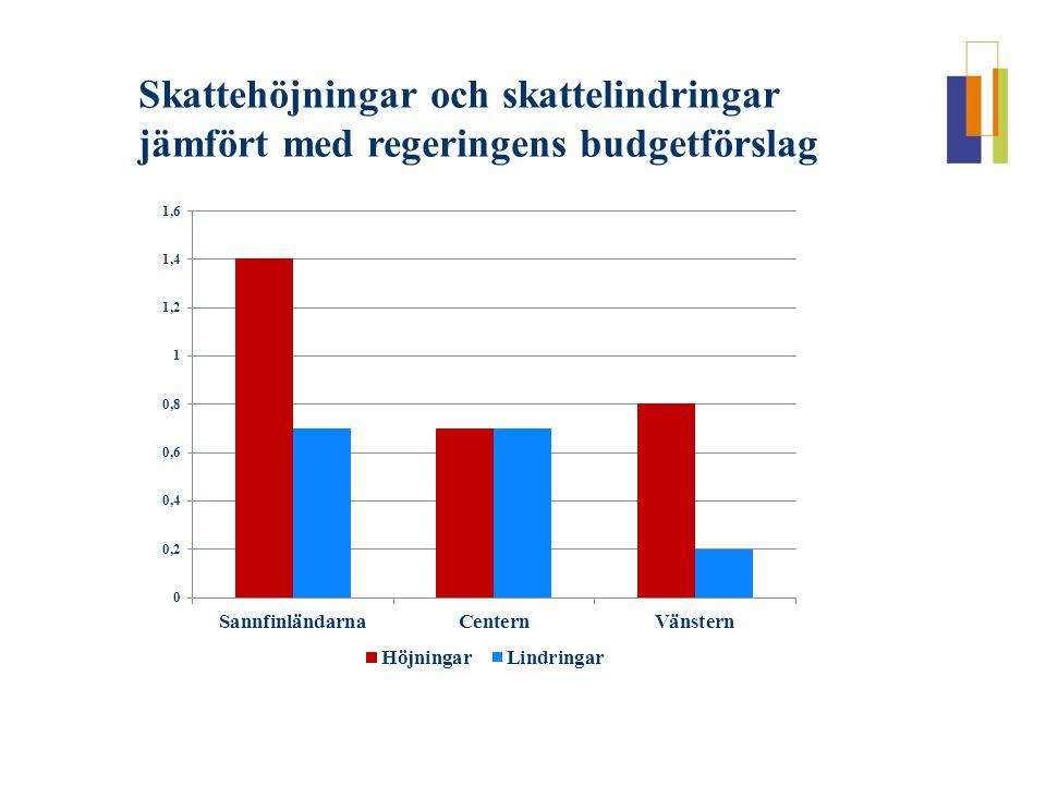 Skattehöjningar och skattelindringar jämfört med regeringens budgetförslag