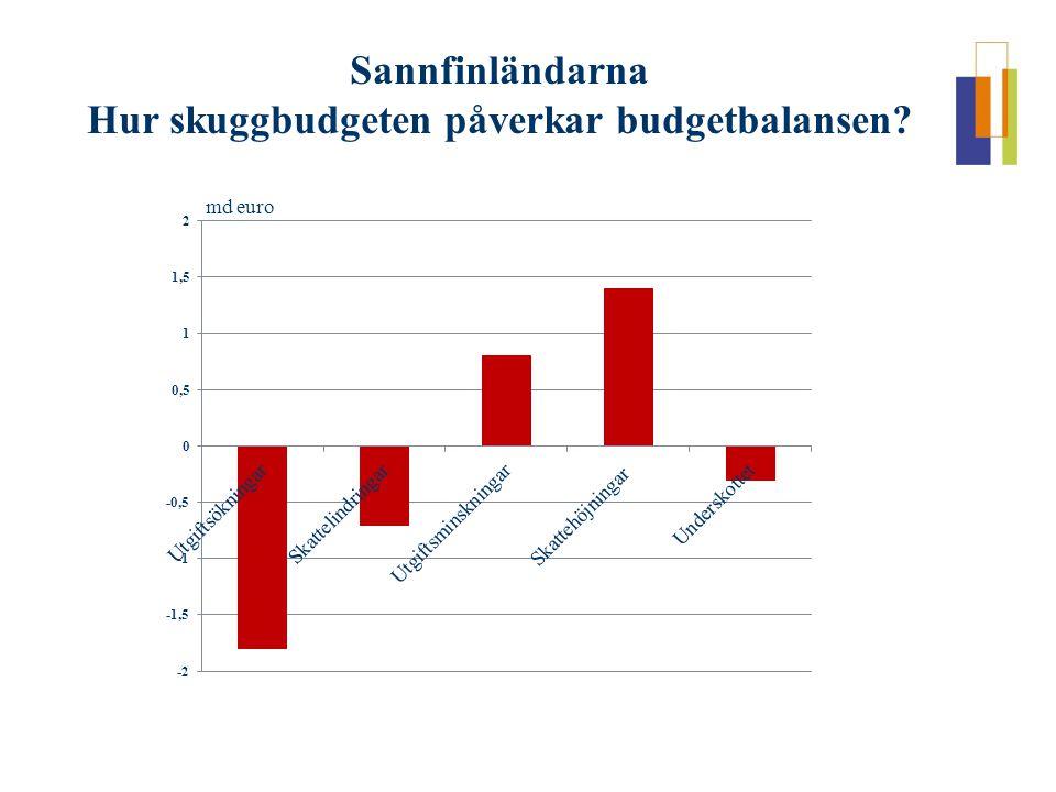 Sannfinländarna Hur skuggbudgeten påverkar budgetbalansen md euro