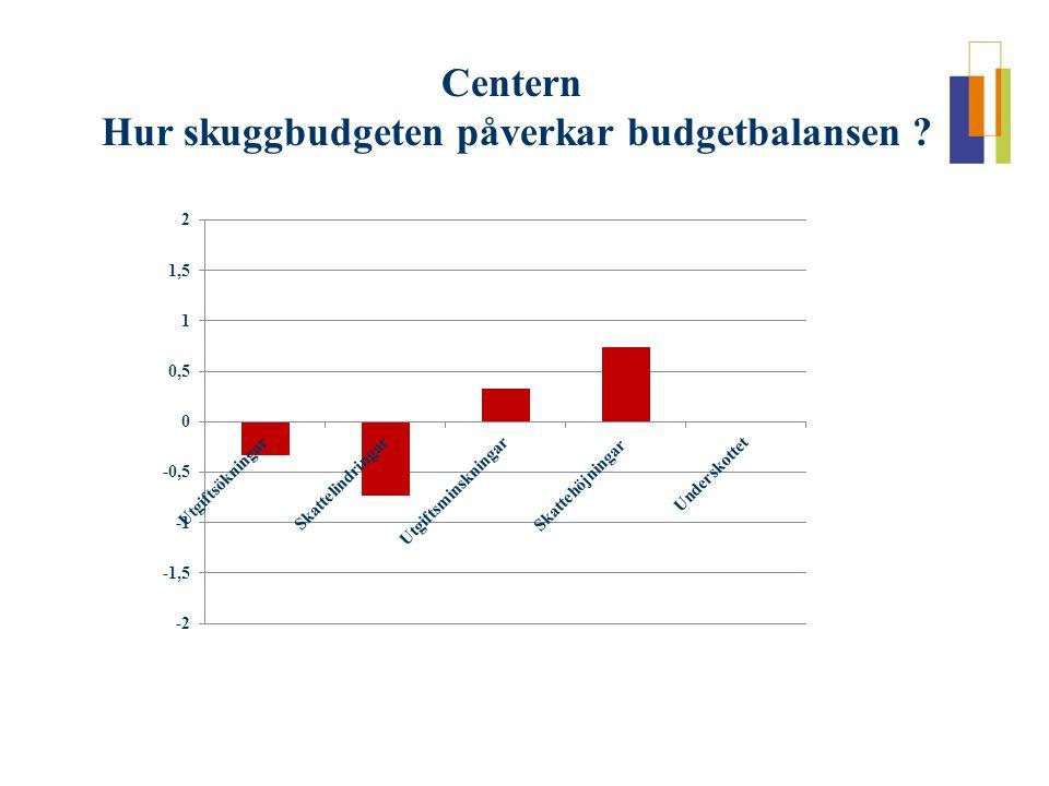 Centern Hur skuggbudgeten påverkar budgetbalansen ?