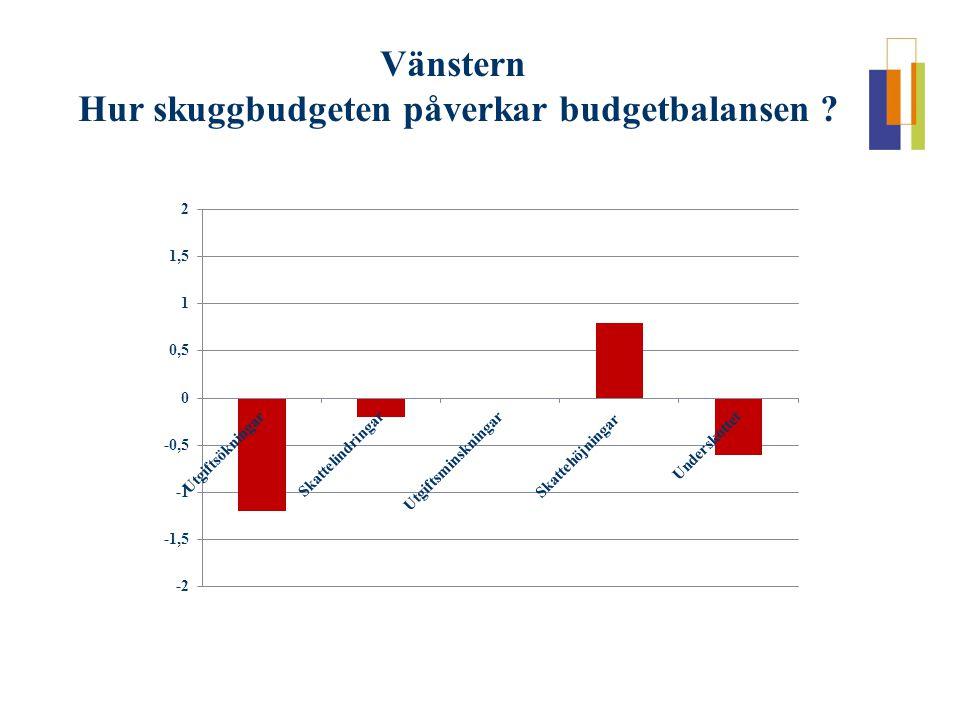 Vänstern Hur skuggbudgeten påverkar budgetbalansen ?