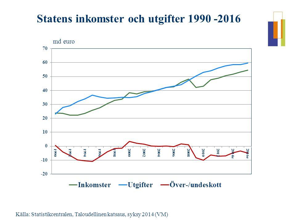 Källa: Statistikcentralen, Taloudellinen katsaus, syksy 2014 (VM) Statens inkomster och utgifter 1990 -2016