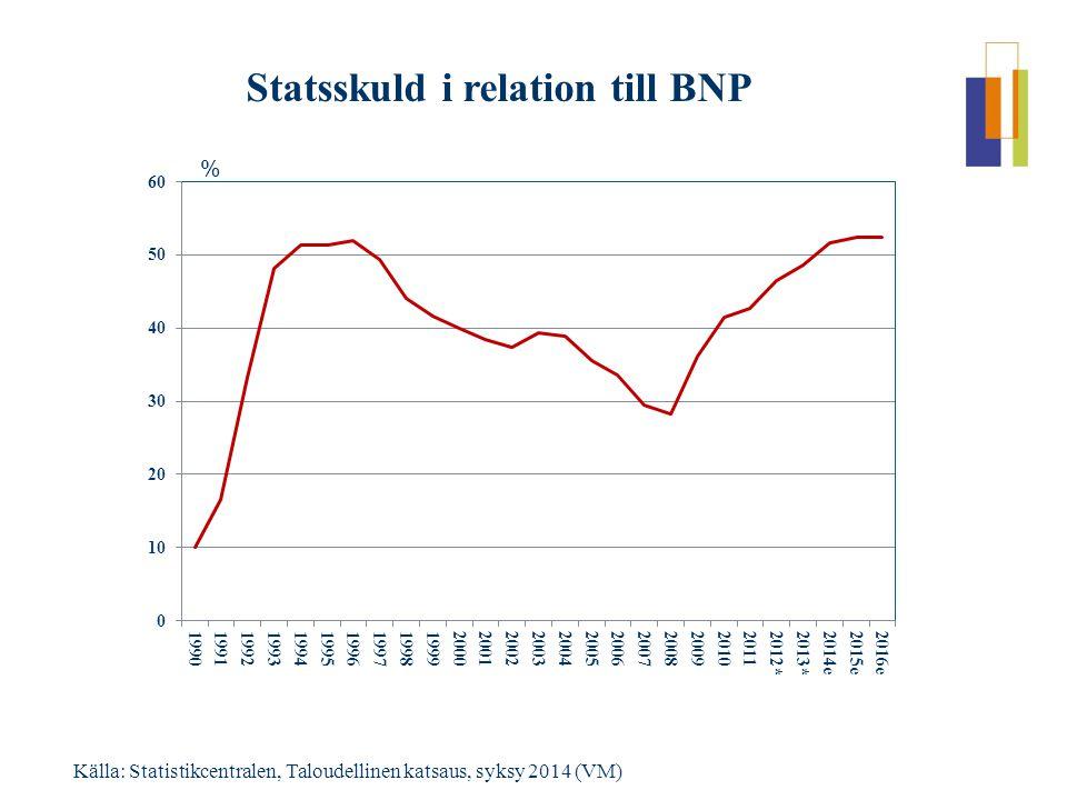 Statsskuld i relation till BNP Källa: Statistikcentralen, Taloudellinen katsaus, syksy 2014 (VM) %