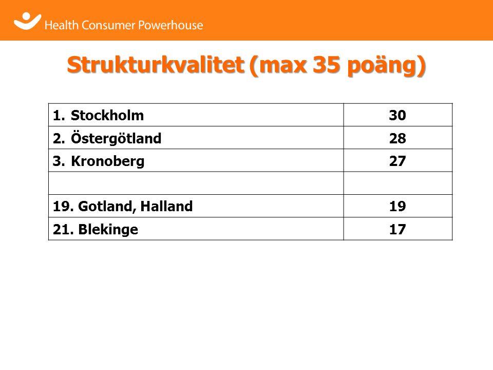 Strukturkvalitet (max 35 poäng) 1.Stockholm30 2.Östergötland28 3.Kronoberg27 19.