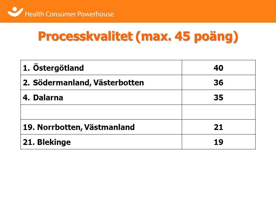 Processkvalitet (max. 45 poäng) 1.Östergötland40 2.Södermanland, Västerbotten36 4.Dalarna35 19.