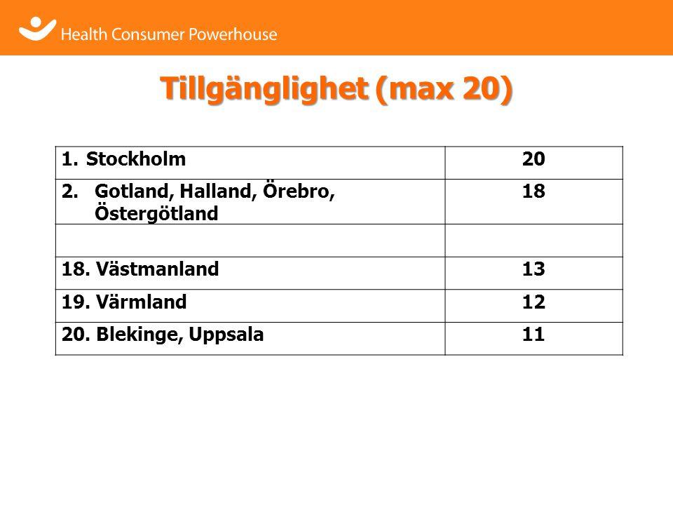 Tillgänglighet (max 20) 1.Stockholm20 2.Gotland, Halland, Örebro, Östergötland 18 18.