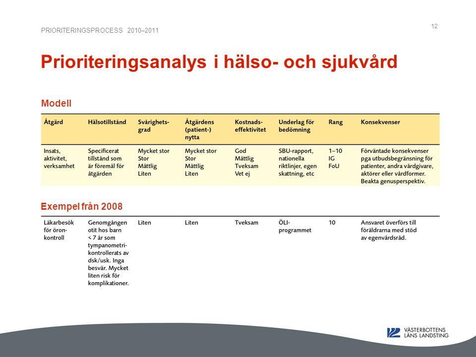 PRIORITERINGSPROCESS 2010–2011 12 Prioriteringsanalys i hälso- och sjukvård Modell Exempel från 2008