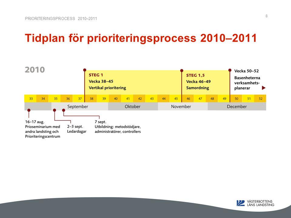 PRIORITERINGSPROCESS 2010–2011 8 Tidplan för prioriteringsprocess 2010–2011