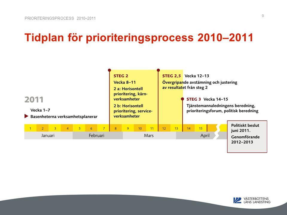 PRIORITERINGSPROCESS 2010–2011 9 Tidplan för prioriteringsprocess 2010–2011