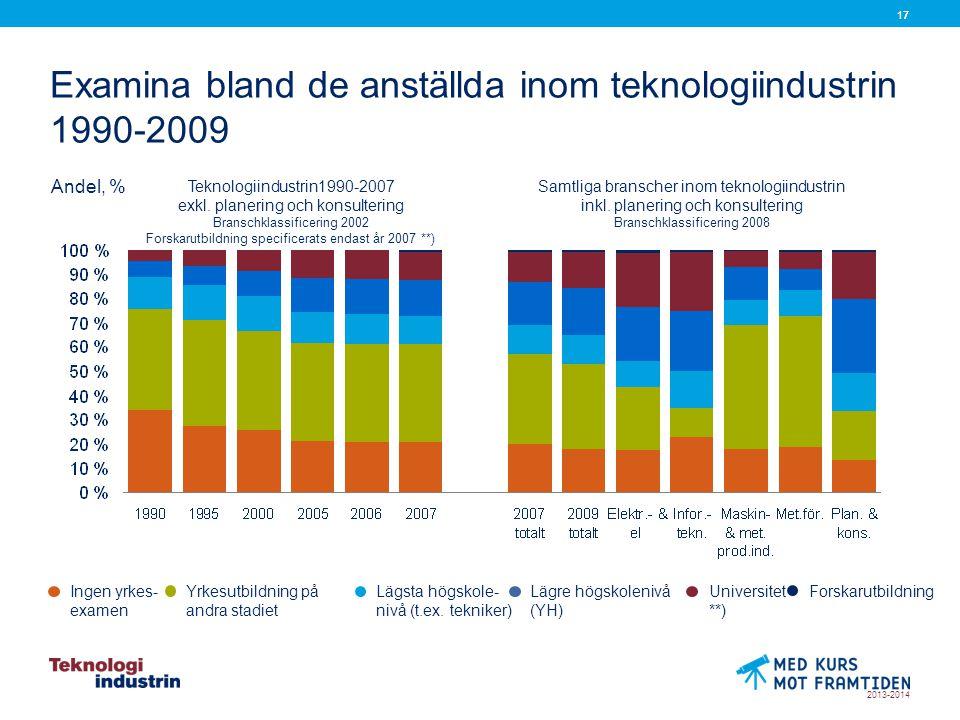 2013-2014 17 Examina bland de anställda inom teknologiindustrin 1990-2009 Andel, % Lähde: Tilastokeskus Teknologiindustrin1990-2007 exkl.