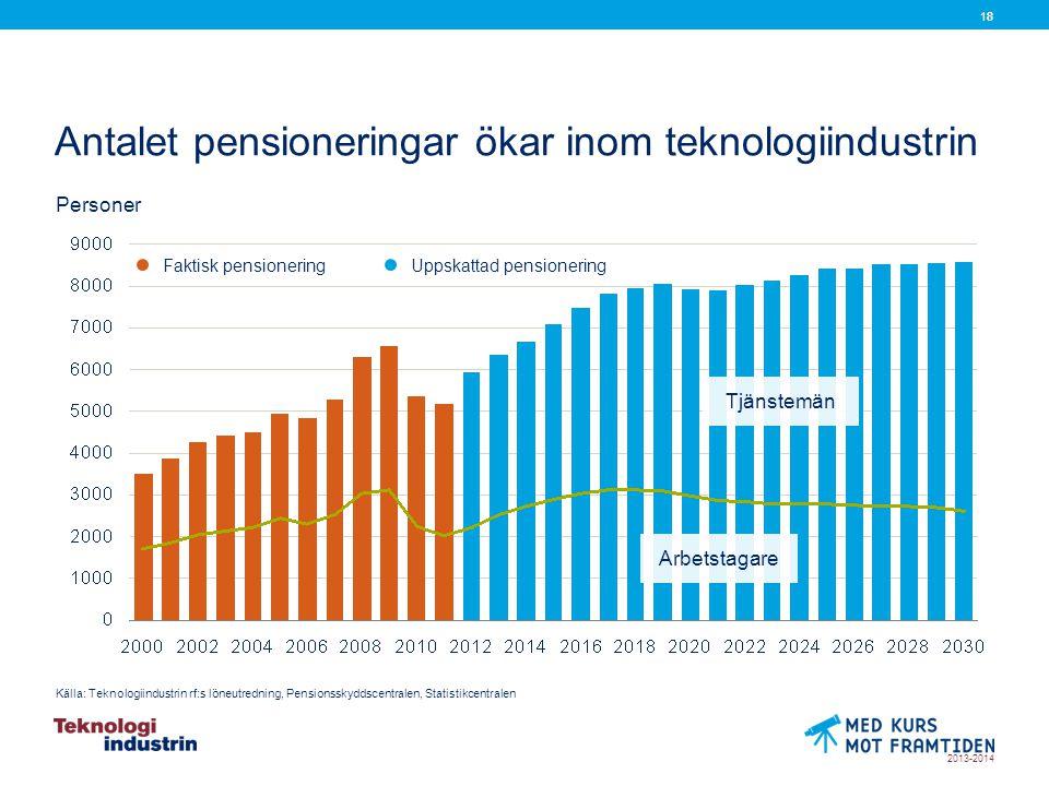 2013-2014 18 Antalet pensioneringar ökar inom teknologiindustrin Faktisk pensionering Uppskattad pensionering Källa: Teknologiindustrin rf:s löneutredning, Pensionsskyddscentralen, Statistikcentralen Personer Arbetstagare Tjänstemän