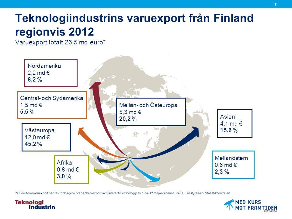 2013-2014 77 Teknologiindustrins varuexport från Finland regionvis 2012 Varuexport totalt 26,5 md euro* *) Förutom varuexport bedrev företagen i branschen export av tjänster till ett belopp av cirka 12 miljarder euro.