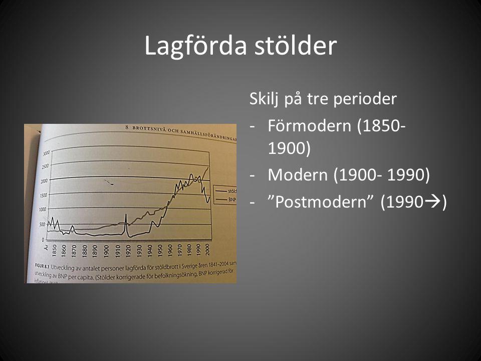 Lagförda stölder Skilj på tre perioder -Förmodern (1850- 1900) -Modern (1900- 1990) - Postmodern (1990  )