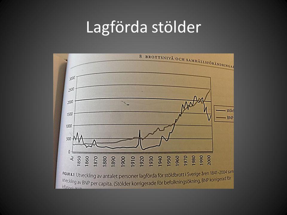 Sammanfattningsvis går det att se: Svälten 1860-talet ökar stölderna 1920 – når den sin lägsta nivå Ökade under världskrigen Från 1950 –talet sker en kraftig ökning Ökningen avtar något under 70 & 80-tal Det sjunker under andra hälften av 90-talet 15ggr så många stölder beroende på lägsta och högsta noteringen
