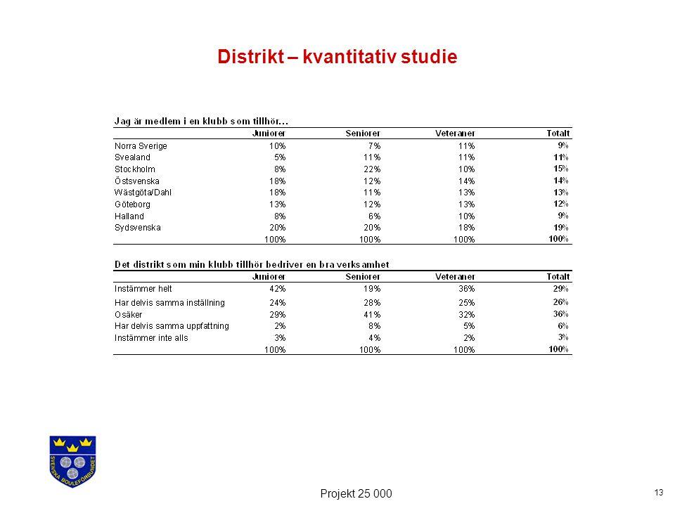 13 Projekt 25 000 Distrikt – kvantitativ studie