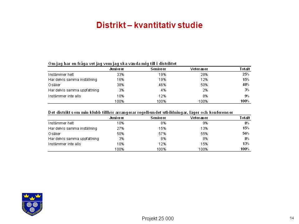 14 Projekt 25 000 Distrikt – kvantitativ studie
