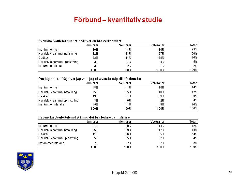 18 Projekt 25 000 Förbund – kvantitativ studie