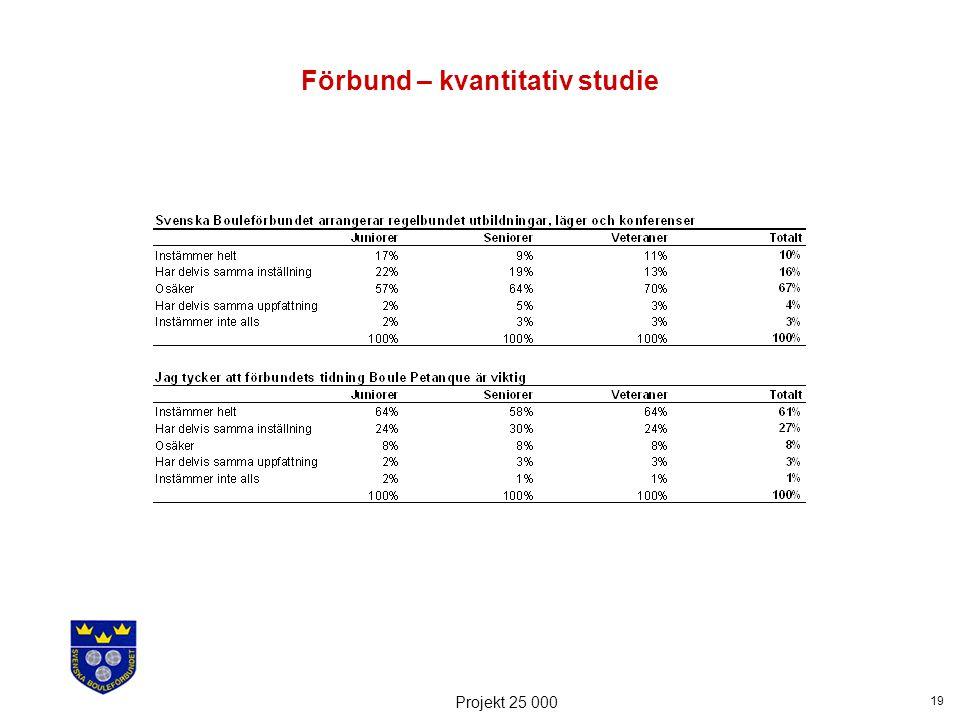 19 Projekt 25 000 Förbund – kvantitativ studie