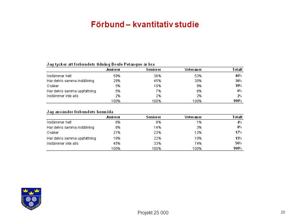 20 Projekt 25 000 Förbund – kvantitativ studie