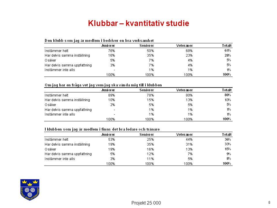 9 Projekt 25 000 Klubbar – kvantitativ studie