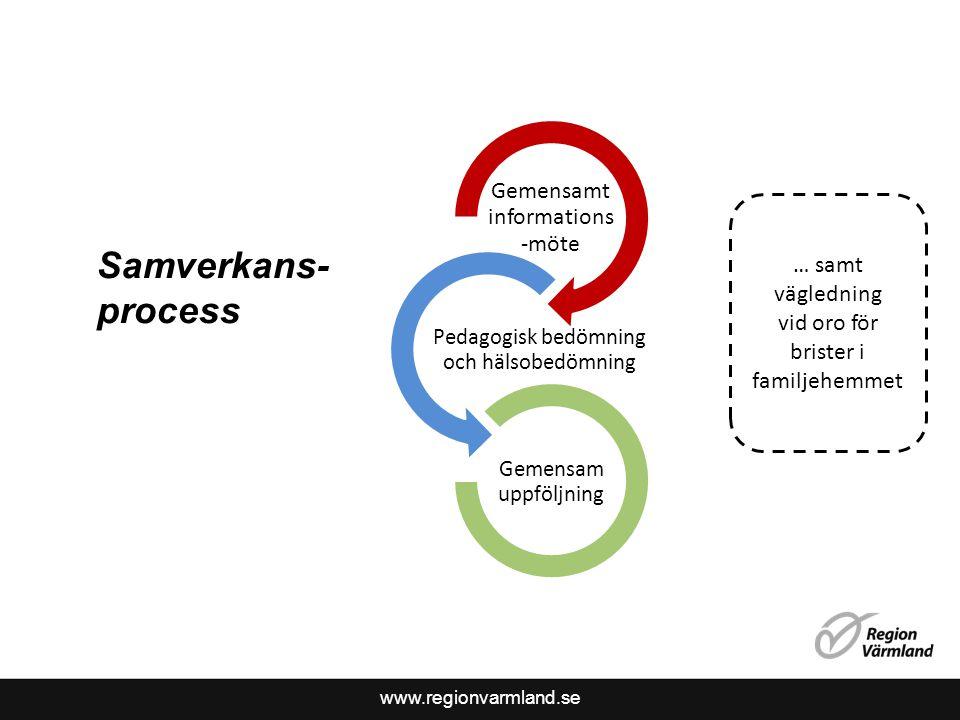 www.regionvarmland.se Gemensamt informations -möte Pedagogisk bedömning och hälsobedömning Gemensam uppföljning Samverkans- process … samt vägledning