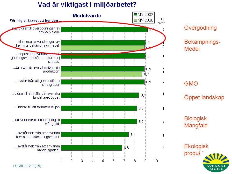 Övergödning Bekämpnings- Medel GMO Öppet landskap Biologisk Mångfald Ekologisk produktion