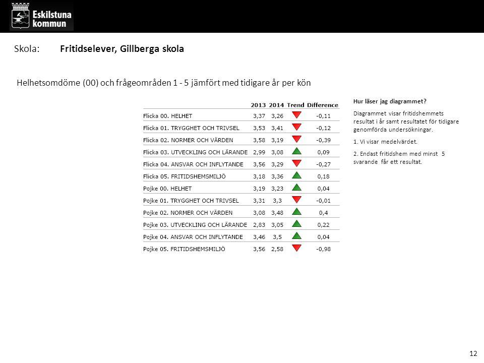 12 Skola:Fritidselever, Gillberga skola Helhetsomdöme (00) och frågeområden 1 - 5 jämfört med tidigare år per kön Hur läser jag diagrammet.