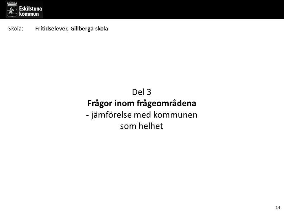 Del 3 Frågor inom frågeområdena - jämförelse med kommunen som helhet 14 Skola:Fritidselever, Gillberga skola
