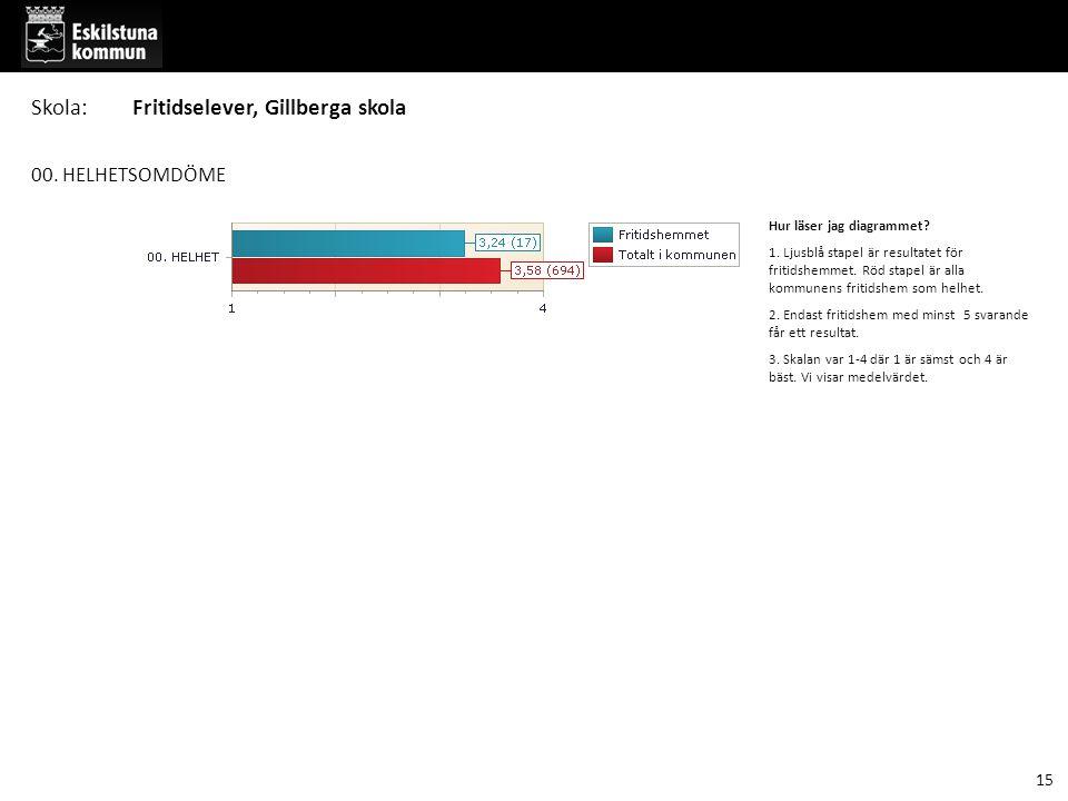 00. HELHETSOMDÖME Hur läser jag diagrammet. 1. Ljusblå stapel är resultatet för fritidshemmet.