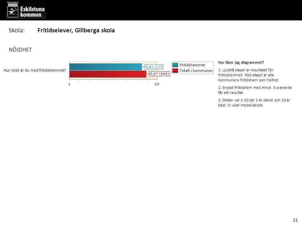 NÖJDHET Hur läser jag diagrammet. 1. Ljusblå stapel är resultatet för fritidshemmet.