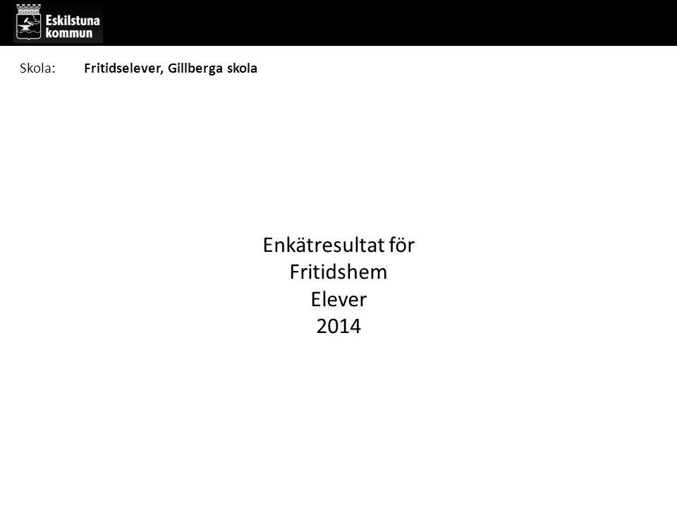 Enkätresultat för Fritidshem Elever 2014 Skola:Fritidselever, Gillberga skola